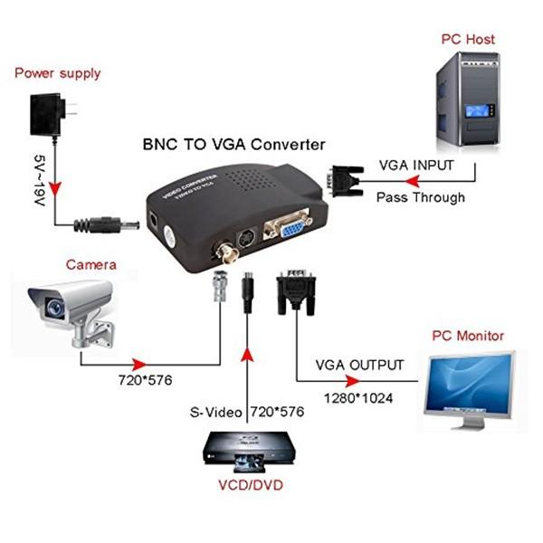 VGA конвертор поддържа трансфер между DVD или PS2 към телевизор или монитор CA89 14