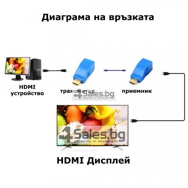 Чифт удължители за HDMI, OXA CA51 14