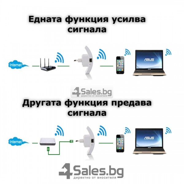 Безжичен рутер - ретранслатор на Wi-Fi сигнал 300Mbps WF3 12