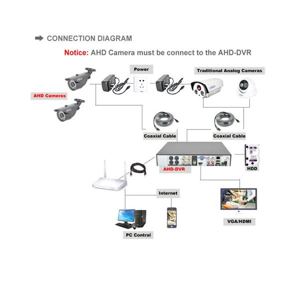 PLV устройство за записване на видео от камера – 8 канала 1080P DVR, AHD-A CCTV 6
