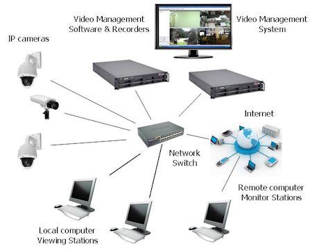Как да инсталирате Ip камера 4sales